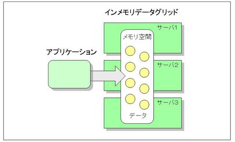 図1 インメモリデータグリッドは多数のサーバのメモリ上でデータを管理する。アプリケーションから見ると仮想的な1つのメモリ空間にデータが存在するように見える