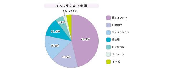 「データベース管理システム」シェア(2006年度)