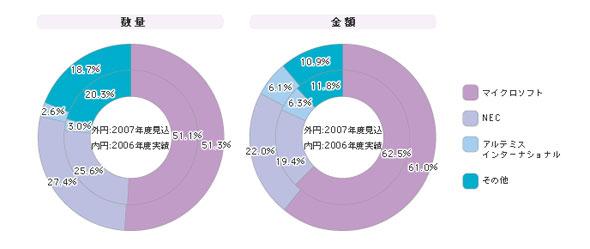 「プロジェクト管理ツール」シェア(2006年度)