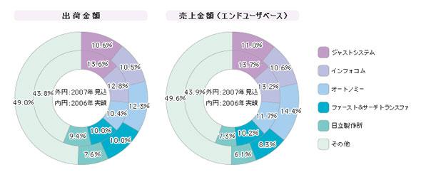 「検索エンジンパッケージ」シェア(2006年度)
