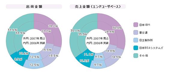 「Webアプリケーションサーバ」シェア(2006年度)
