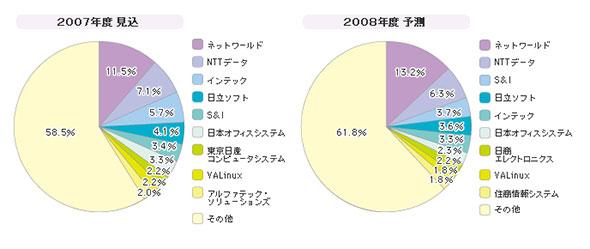 「SIerにおける仮想化関連サービス」シェア(2006年度)