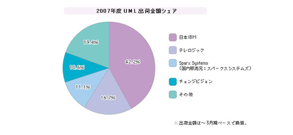 「UML」シェア(2007年度)