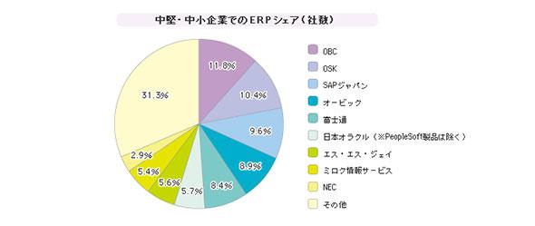 「中堅・中小企業向けERP」シェア(2008年)