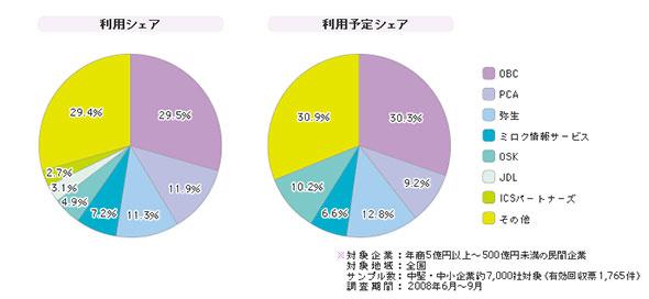 「財務管理パッケージ」シェア(2008年)