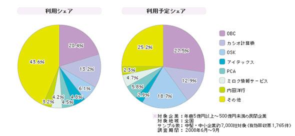 「人事管理パッケージ」シェア(2008年)