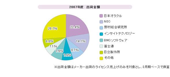 「データベース管理システム」シェア(2007年度)