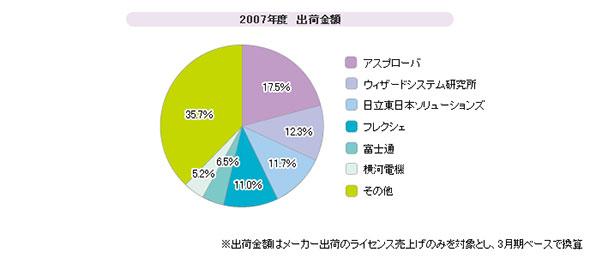 「APS(生産スケジューラ)」シェア(2007年度)