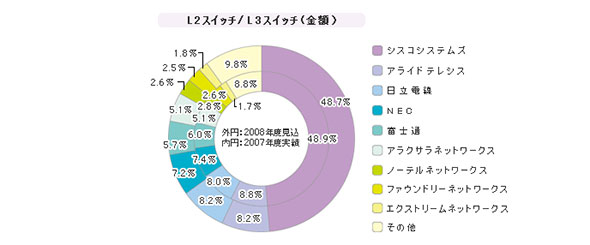 「L2(レイヤー2)/L3(レイヤー3)」シェア(2008年度)