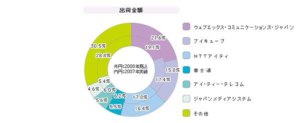 「Web会議システム(ASP)」シェア(2008年度)