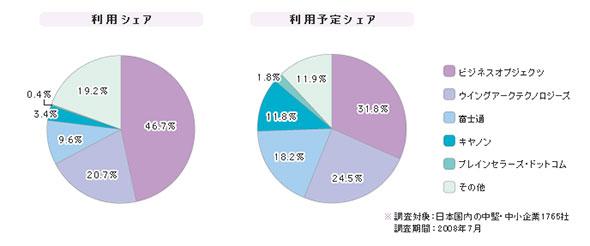 「中堅・中小企業での帳票アプリケーション」シェア(2008年)