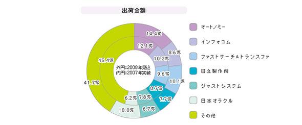 「検索エンジンパッケージ」シェア(2008年度)