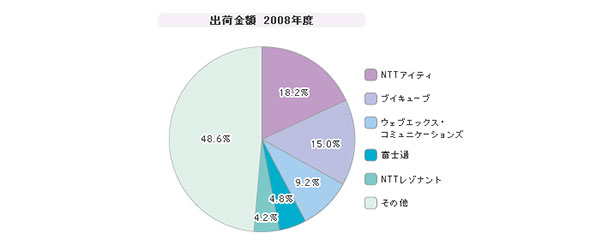 「Web会議(ソフトウェア)」シェア(2008年度)