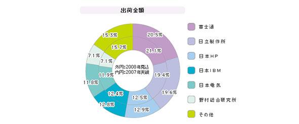 「統合運用管理システムパッケージ」シェア(2008年度)
