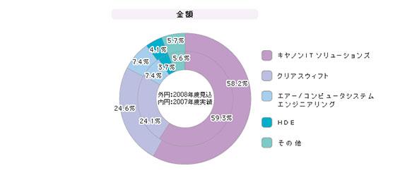「メールフィルタリングソフト」シェア(2008年度)