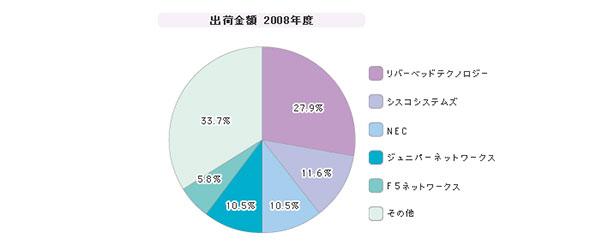 「WAN高速最適化ツール」シェア(2008年度)
