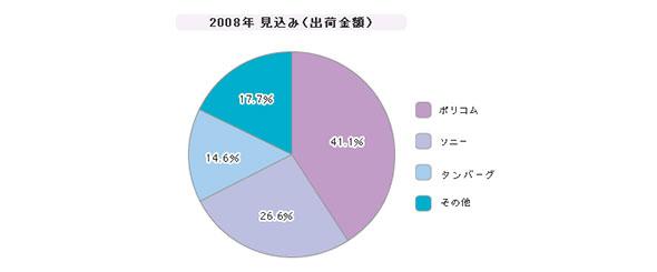 「国内ビデオ会議(専用端末)」シェア(2008年)