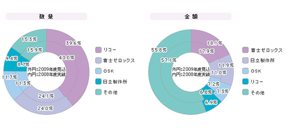 「文書管理ツール」シェア(2009年度)
