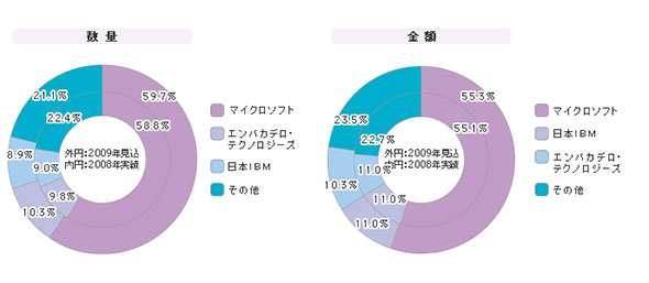 「統合開発環境」シェア(2009年度)
