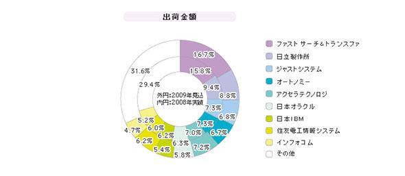 「検索エンジンパッケージ」シェア(2009年度)