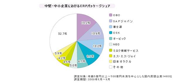 「中小企業向けERPパッケージ」シェア(2009年6月〜9月)