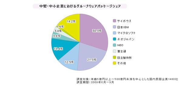 「中小企業向けグループウェア」シェア(2009年6月〜9月)
