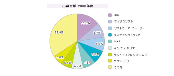 「BPM/BAM」シェア(2008年度)