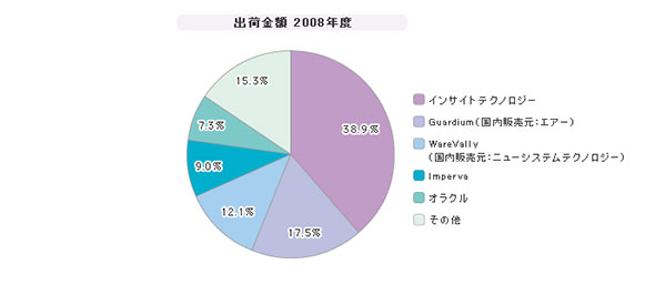 「データベース・ログ管理」シェア(2008年度)
