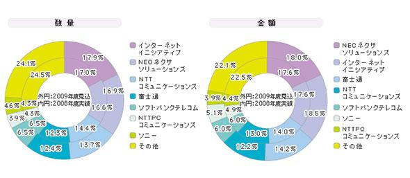 「インターネットVPNサービス」シェア(2008年度)