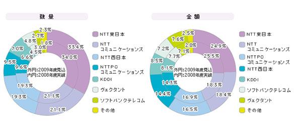 「IP-VPNサービス(エントリー型)」シェア(2008年度)