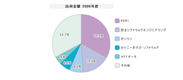 「GIS(地図情報システム)」シェア(2008年度)
