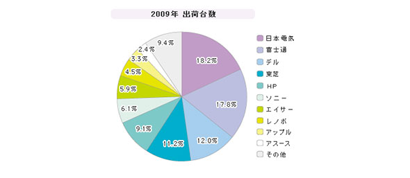 「国内PC」シェア(2009年度)