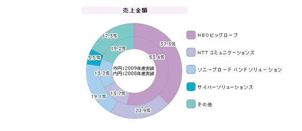 「メールアーカイブサービス」シェア(2009年度)