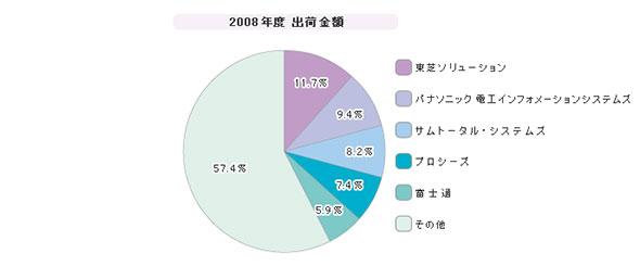 「ラーニングマネジメントシステム」シェア(2008年度)