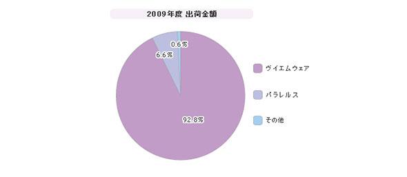 「サーバ仮想化パッケージ」シェア(2009年度)