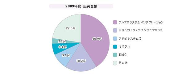 「IRM」シェア(2009年度)