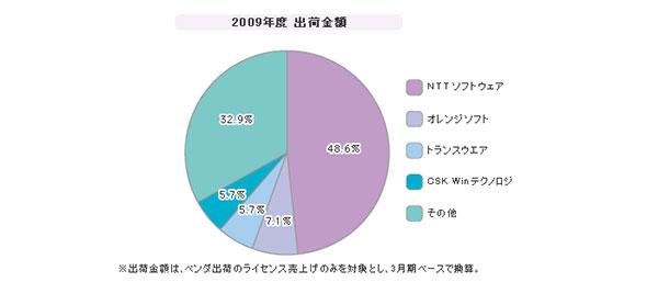 「メール誤送信防止」シェア(2009年度)