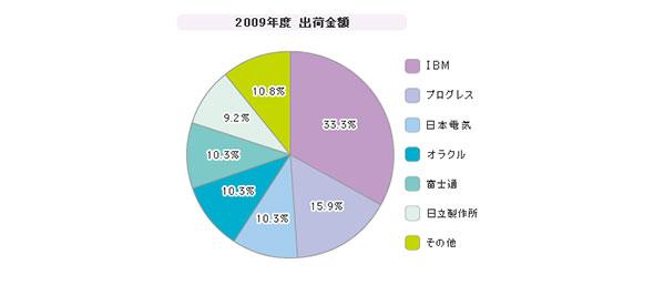 「エンタープライズサービスバス」シェア(2009年度)