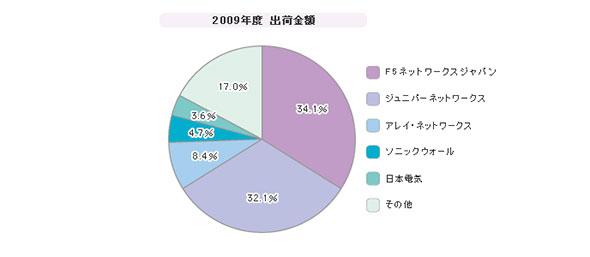 「SSL VPNアプライアンス」シェア(2009年度)
