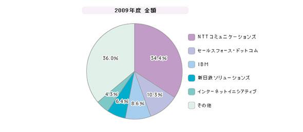 「PaaS/IaaS市場」シェア(2009年度)