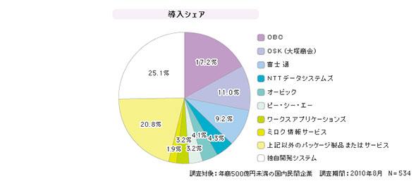 「SMBの人事管理システム」シェア(2010年度)