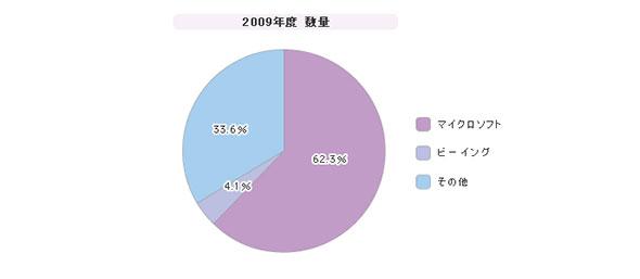 「プロジェクト管理ツール」シェア(2009年度)