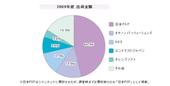 「電子メール暗号化ツール」シェア(2009年度)