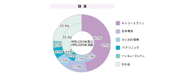 「ビジネスプロジェクター」シェア(2009年度)