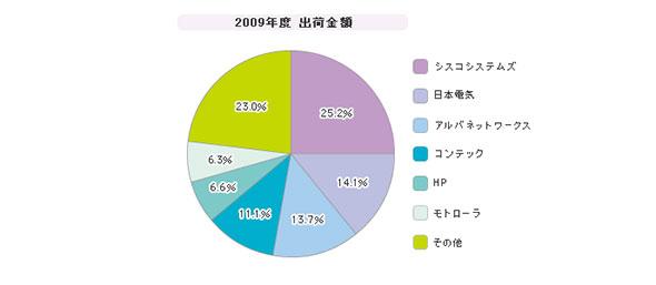 「企業向け無線LANアクセスポイント」シェア(2009年度)
