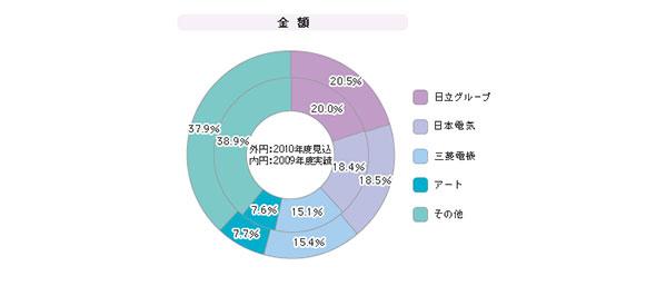 「入退室管理システム」シェア(2009年度)