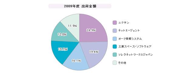 「ネットワークフォレンジック」シェア(2009年度)