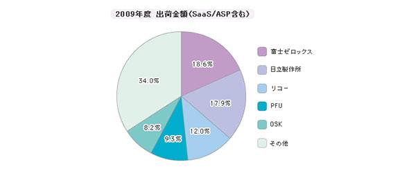 「文書管理」シェア(2009年度)