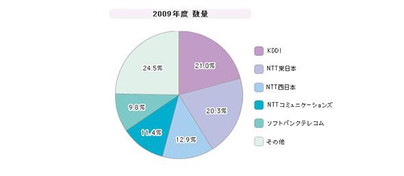 「広域イーサネットサービス」シェア(2009年度)