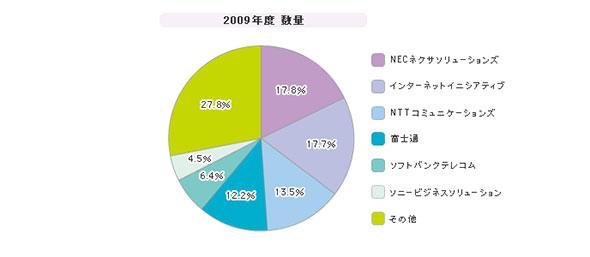 「インターネットVPNサービス」シェア(2009年度)